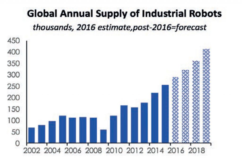Bar graph showing Global annual supply of Industrial robots. thousands, 2016 estimate, post-2016=forecast
