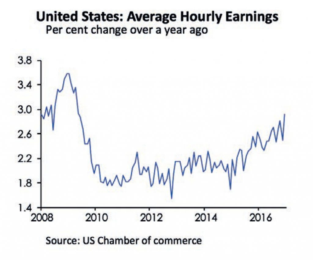 Line graph showing United States: Average Hourly Earnings. Per cent change over a year ago.