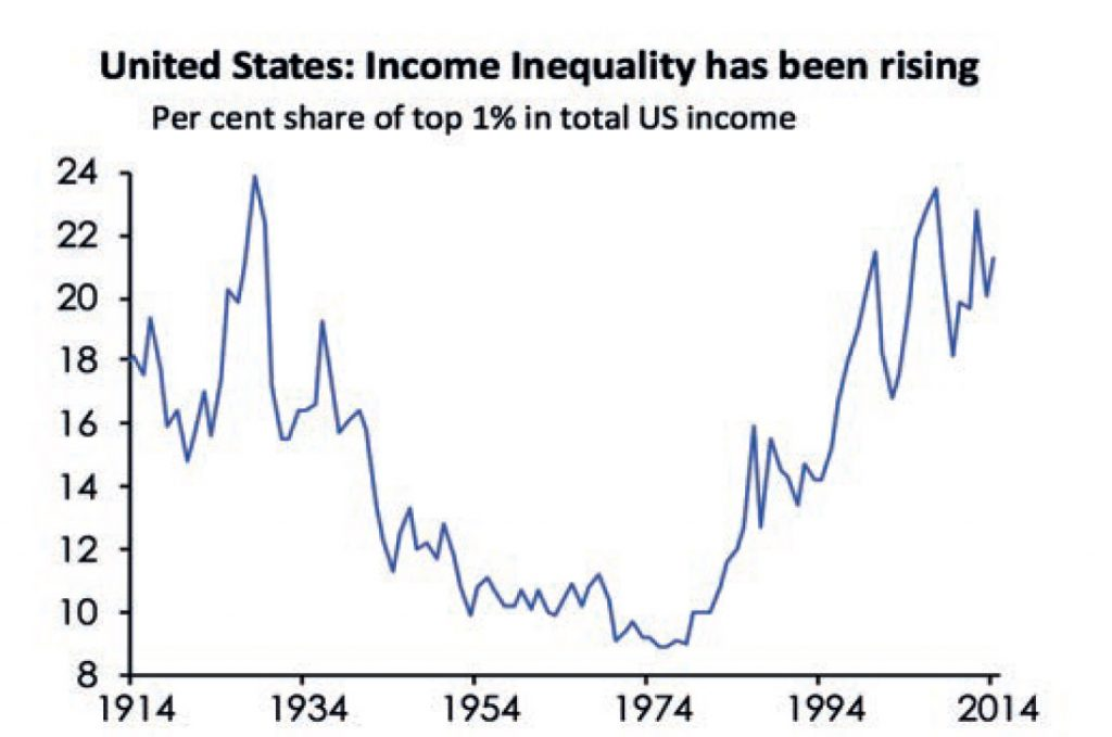 Graph. United States: Income Inequality has been rising. Per cent share of top 1% in total US Income